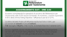 referendum cartello 37 percento