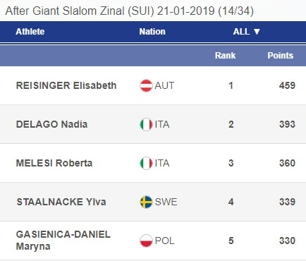 Roberta melesi Coppa europa classifica 21gen19