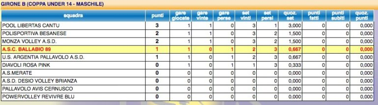 Classifica Coppa Under 14 Volley ASC Ballabio 89