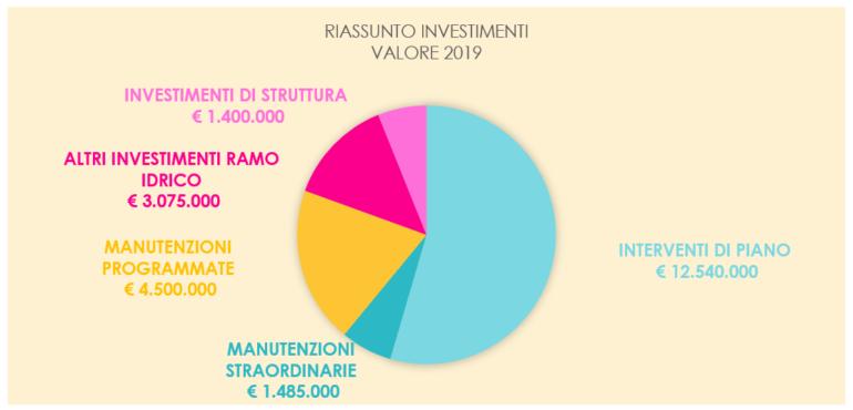 Lario-Reti-Holding-investimenti-2019-1