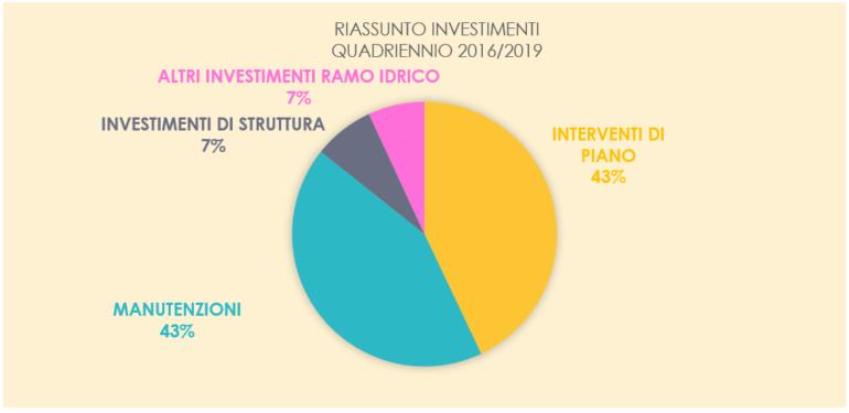 Lario-Reti-Holding-investimenti-2019-2