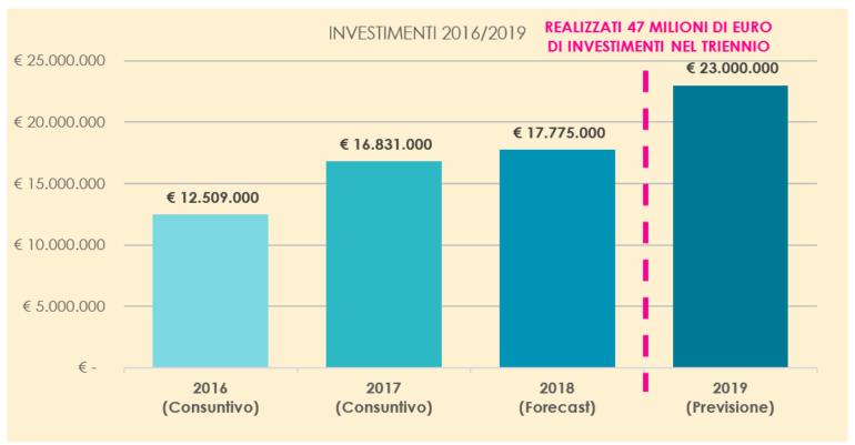 Lario-Reti-Holding-investimenti-2019-3