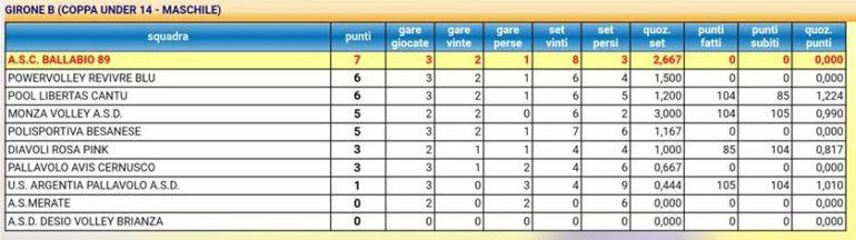 Classifica Volley U14 maschile 3 giornata