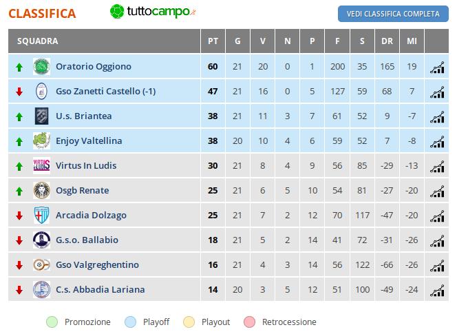 Classifica 21 GIORNATA - Lombardia - CSI Calcio a 7 Open Femminile Lecco - Girone A