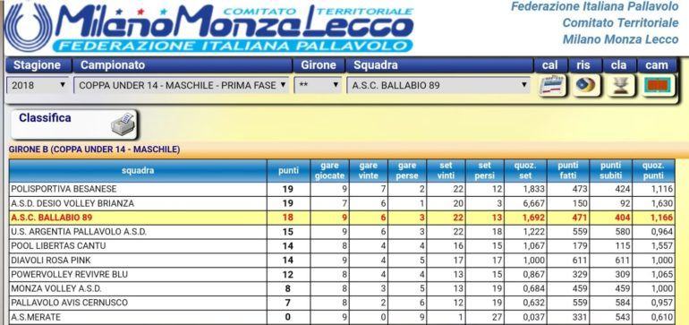 Classifica Volley U14 9 giornata