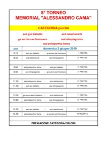 CAMA categoria pulcini 2019