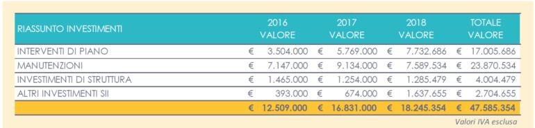 investimenti-triennio-tabella