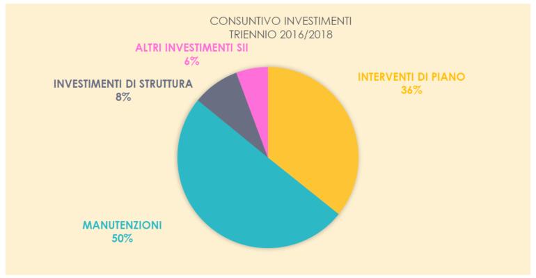 investimenti_triennio_2016-2018