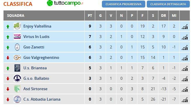 Classifica - Lombardia - Amatori CSI Calcio a 7 Open Femminile Lecco - Girone Unico - 3 giornata