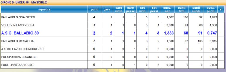 Screenshot_2019-10-28 Classifiche U16 Girone B Volley Maschile