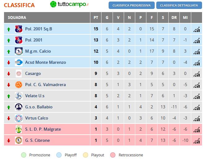 CSI Calcio a 11 Open Eccellenza Lecco - Girone A - 6 giornata