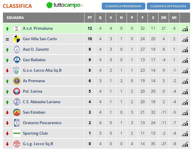 Classifica - Lombardia - Amatori CSI Calcio a 7 Open Promozione Lecco - Girone B - 4 giornata