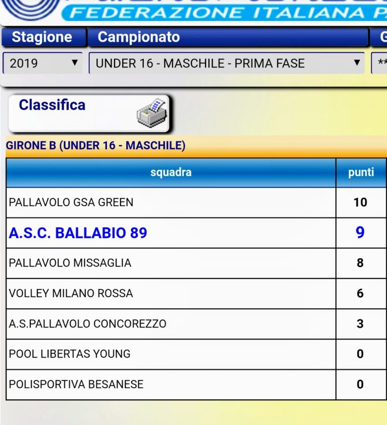 U16 volley maschile classifica