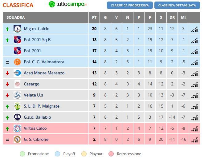 CSI Calcio a 11 Open Eccellenza Lecco - Girone A - 8 giornata
