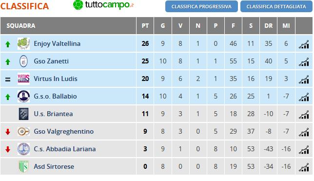 CSI Calcio a 7 Open Femminile Lecco - 10 giornata - Girone Unico
