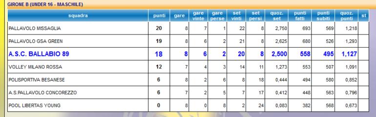 Volley U16 maschile - Classifica 8 giornata 2019