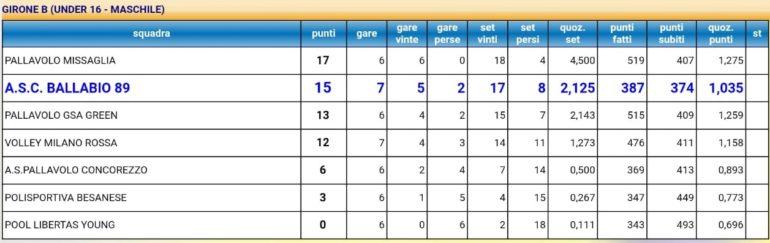 Volley maschile U16 Clasifica 7 giornata