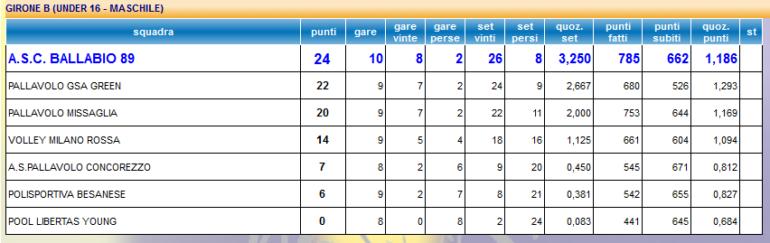 Classifica 10 giornata Volley maschile ASC Ballabio