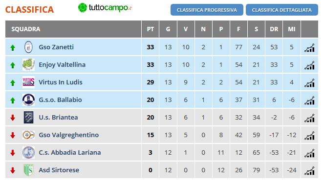 Calcio a 7 Open Femminile Lecco - Girone Unico - Lombardia - 13 giornata