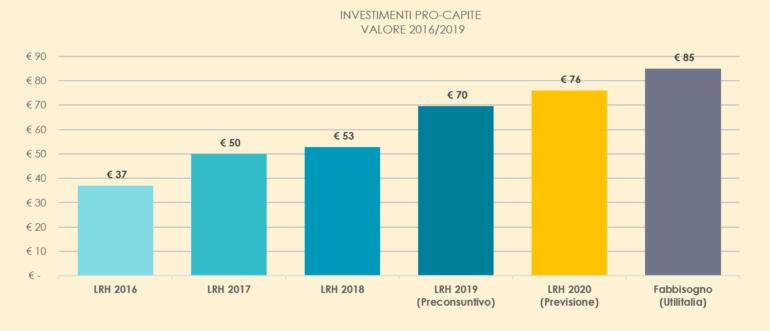 Lario Reti Holding - bilancio 2020 1