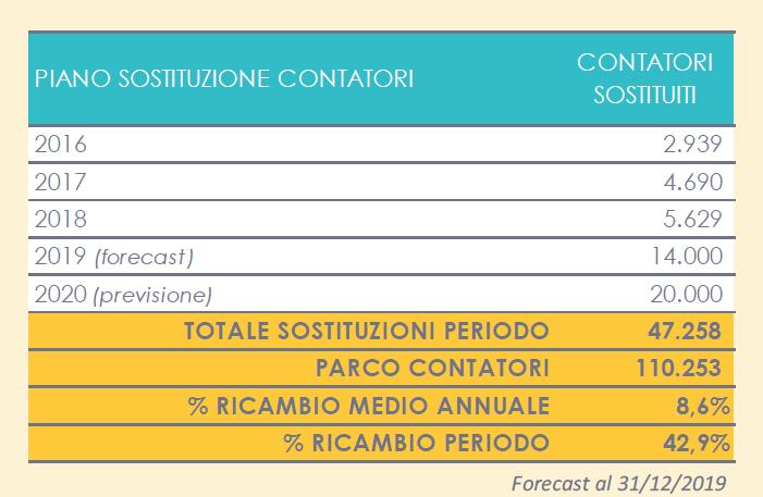 Lario Reti Holding - bilancio 2020 2