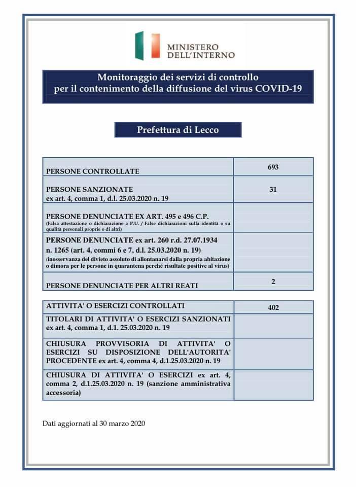 Prefettura Coronavirus controlli 29mar