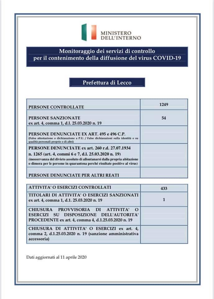 Prefettura Coronavirus controlli 10apr