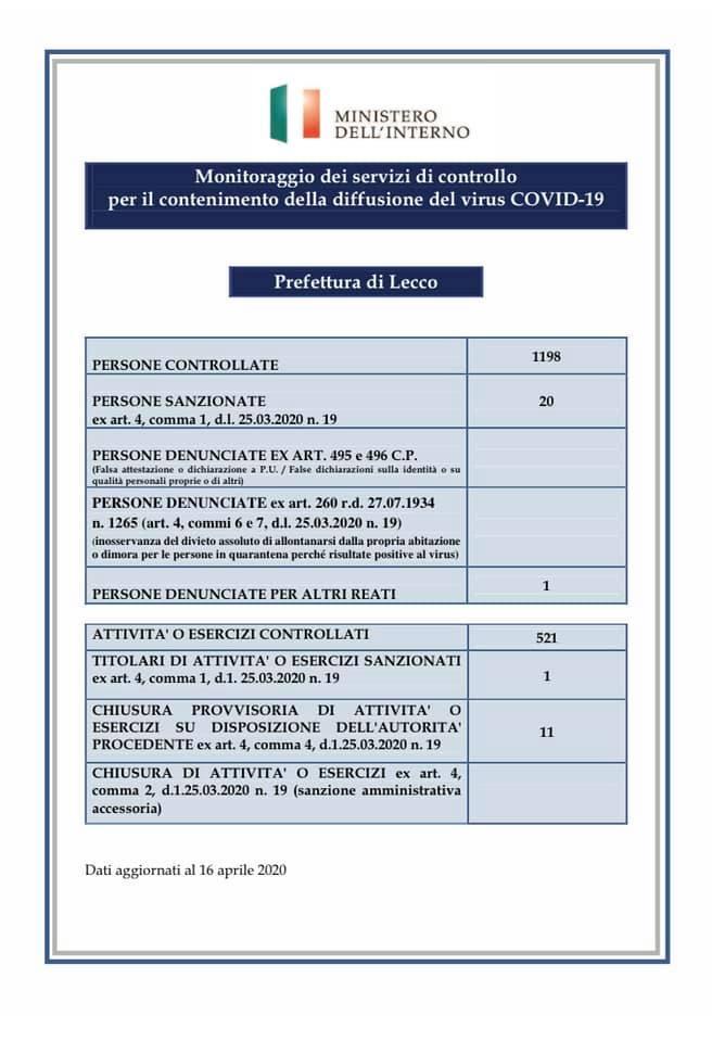 Prefettura Coronavirus controlli 15apr