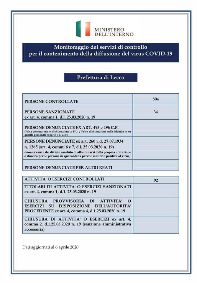 Prefettura Coronavirus controlli 5apr