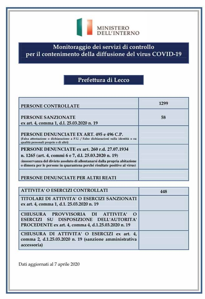 Prefettura Coronavirus controlli 6apr