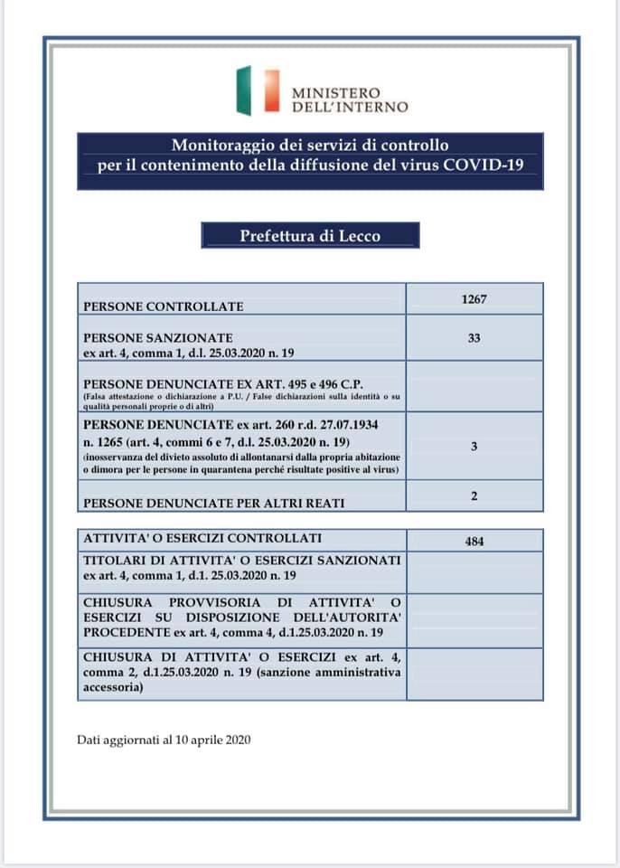 Prefettura Coronavirus controlli 9apr