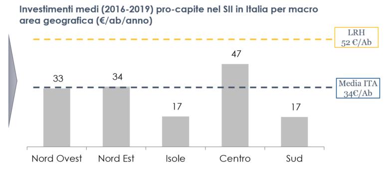 LRH investimenti medi 2016-2019